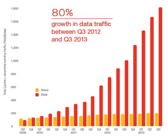 80percent-growth-in-traffic